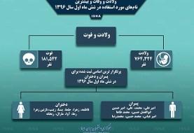 اینفوگرافی نام های پرطرفدار در میان نوزادان  ایرانی
