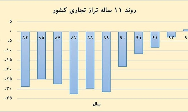 Iran's bright outlook: Balance of Foreign Trade turns positive ...