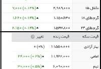 دلار ۹تومان ارزان شد/ طلای جهانی به بالاترین قیمت در ۶هفته اخیر رسید+جدول