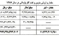 دیوان محاسبات: احمدینژاد محکوم به جبران ۴۶۰۰ میلیارد تومان پول نفت است