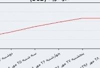 شنبه ۲۹ مهر | افزایش ۲۲ ریالی نرخ رسمی دلار
