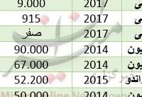 قیمت خودرو سانگیانگ در بازار+ جدول