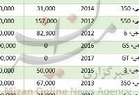 قیمت خودرو ام جی در بازار+جدول