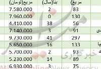قیمت آپارتمان درمنطقه شهرآرا+ جدول