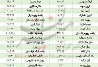 رشد قیمت ۲۹ ارز در بازار/ ارزش ۹ ارز فروریخت+جدول
