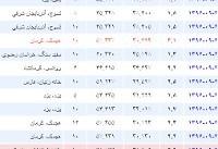 پس از کرمانشاه؛ زلزله مازندران و کرمان و یزد را لرزاند | استان هایی که دیشب لرزیدند