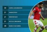 جهانبخش ؛ با ارزش ترین بازیکن هلند در سال ۲۰۱۷ +عکس