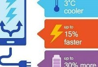 مزایای شارژ سریع ۴ پلاس کوالکام +تصاویر