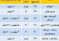 قیمت پیشنهادی آپارتمانهای کمتر از ۵ سال در تهران