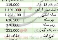 سکه امامی در مدار صعودی/ دلار ۳ هزار و ۸۳۱ تومان+ جدول
