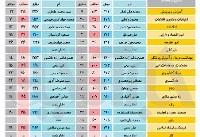 مقایسه آرای وزرای دو کابینه حسن روحانی/ ۶ وزیر رایی بیش از قبل کسب کردند