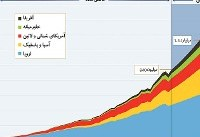 کاهش گردشگران ورودی ایران در ۲۰۱۶