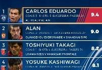 بازیکن پرسپولیس در رده ششم برترین بازیکنان دور برگشت لیگ قهرمانان