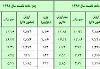 واردات کالا رشد کرد/ چین در صدر صادرکنندگان کالا به ایران