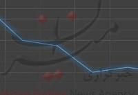 نرخ دلار نزولی شد/ کاهش ۱۰ تومانی در هفته گذشته+ نمودار