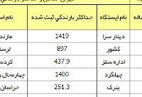 کاهش ۳ درصدی بارشها در کشور +جدول
