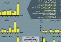 تعداد بیمارستانها، داروخانهها و مراکز ترک اعتیاد استانها+ اینفوگرافی