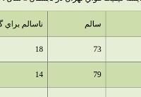 تهران، تابستان ۹۶ بهترین هوا در سه سال گذشته را داشت