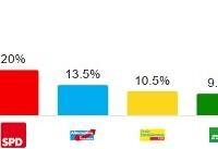 پیشتازی حزب مرکل در انتخابات پارلمانی آلمان