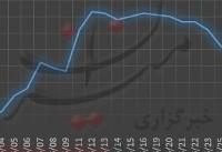 سکه سنگین شد/افزایش ۲۵ هزار تومانی سکه امامی+نمودار