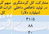 عیارسنجی اقتصاد گردشگری ایران