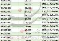 مظنه خودروی تندر ۹۰ اتوماتیک در بازار+جدول قیمت