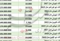 افزایش قیمت سکه/ ۱۸ ارز نزولی شد/ صعود شاخص بورس
