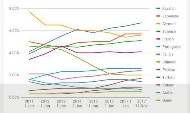 افزایش سهم زبان فارسی در اینترنت جهانی به ۱.۸ درصد