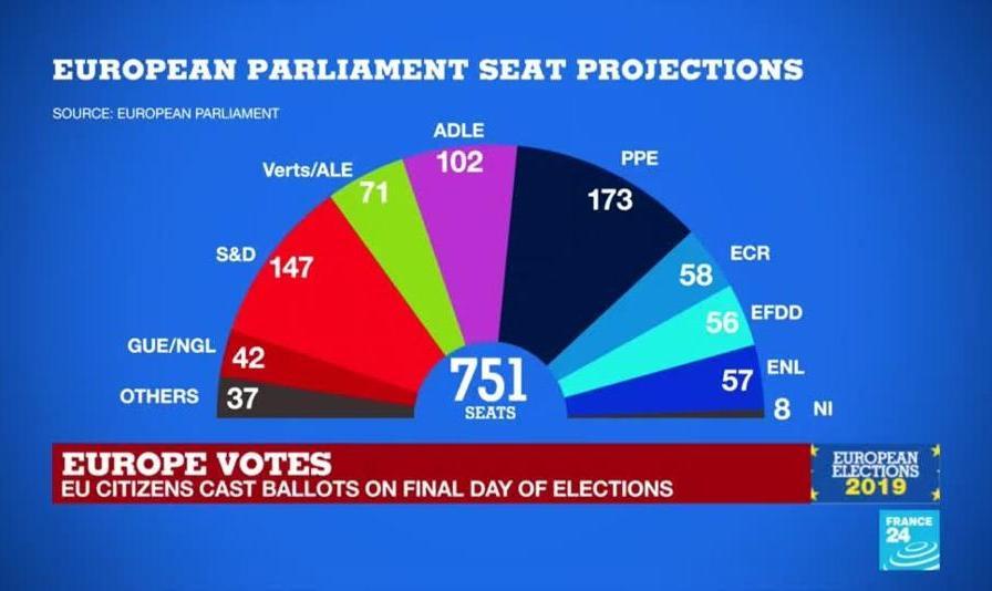 انتخابات پارلمان اروپا: رشد سبزها، لیبرالها، راست افراطی؛ شکست احزاب سنتی