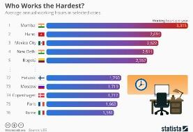 مکزیکی ها بیش از همه کار می کنند!