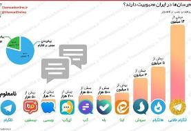 ۵ ماه از فیلترینگ تلگرام میگذرد اما کاربران ایرانی همچنان به تلگرام علاقه دارند! کدام پیامرسانها در ایران محبوبیت دارند؟