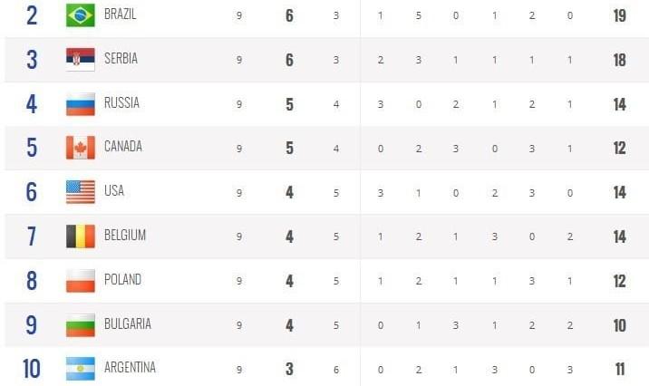 ایران، ایتالیا و آرژانتین در قعر جدول لیگ جهانی والیبال!