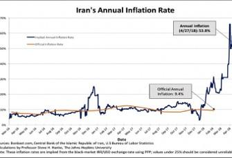شاخص فلاکت اقتصادی ایران: فقط پایین تر از ونزولا و ...