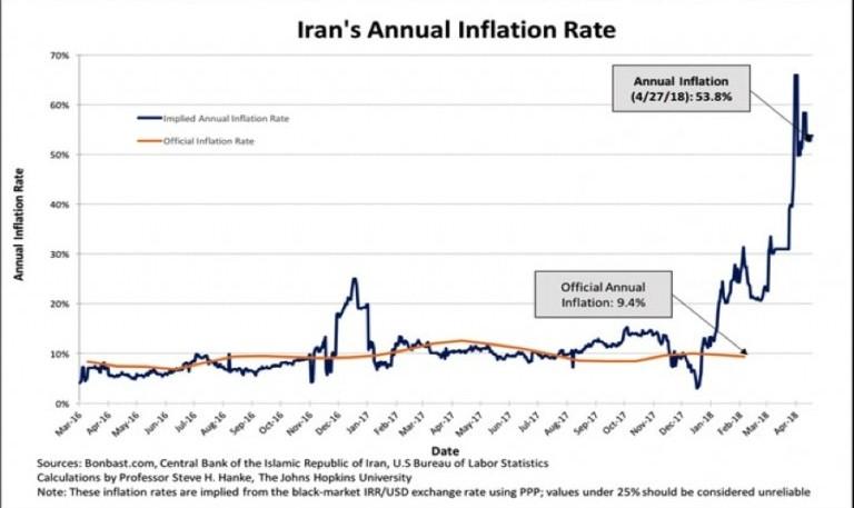 شاخص فلاکت اقتصادی ایران: فقط پایین تر از ونزولا و سوریه! محاسبه ...
