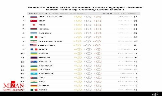 جوانان ایران باز تاریخ ساز شدند: جایگاه هفتمی المپیک جوانان آرژانتین و رکوردشکنی در کسب مدال برای ایران