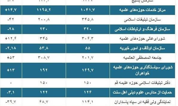 سهم ائمه، شورای نگهبان، بسیج، نهاد رهبری و حوزههای علمیه از بودجه ۹۹ چقدر است؟+جدول