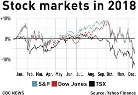 ادامه تخلیه حباب بازار سهام آمریکا در پی خبر کاهش چشم انداز فروش محصولات اپل به خصوص در چین