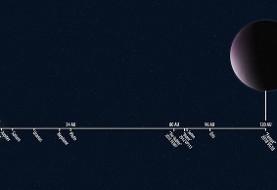 کشف دورترین جرم آسمانی با فاصله ۱۸ هزار میلیون کیلومتر از خورشید: نام آن چیست؟