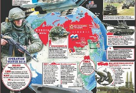 بزرگترین رزمایش روسیه پس از جنگ سرد با ۳۰۰ هزار سرباز و مشارکت چین آغاز شد