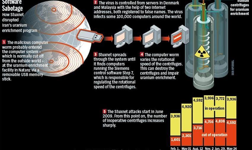 ساخت سپر دفاعی علیه حملات ویروس استاکسنت در ایران