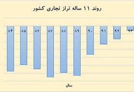 Iran's bright outlook: Balance of Foreign Trade turns positive again