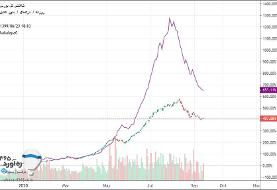 بورس تا کجا فرو میریزد؟ معاملات بورس امروز هم با افت ۳۲ هزار واحدی شروع کرد