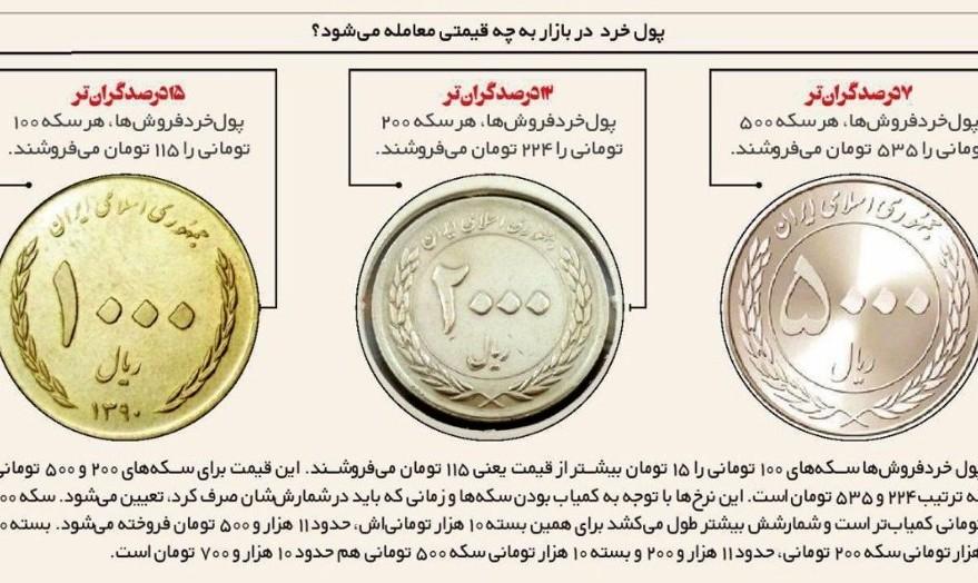 ارزش فلز بیشتر از سکه های رایج کشور شد: در ایران مردم با ذوب سکه ...
