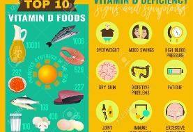 ویتامین D با دوز بالاتر از ۴ هزار واحد مصرف نشود