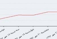 دلار دولتی باز هم رشد کرد