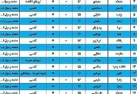 انفجار مواد شیمیایی در آزمایشگاه دبیرستان دخترانه ۲۰ دانش آموز و معلم را مجروح کرد+ اسامی