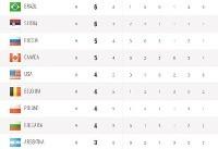 سقوط آزاد بلند قامتان در جدول لیگ جهانی والیبال +عکس