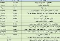 کارگران امسال چقدر عیدی میگیرند؟+ جدول