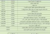 میزان عیدی ۹۷ کارگران؛ حداکثر ۲.۷ میلیون تومان (+جدول)