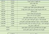 میزان عیدی ۹۷ کارگران مشخص شد